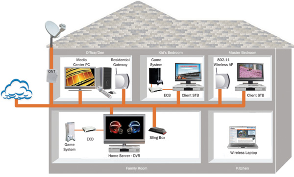 wireless-network-in-home-setup-for-automation