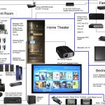 Home Audio and Video Distribution Graphical Layout with Mobile iPhone Control and Access